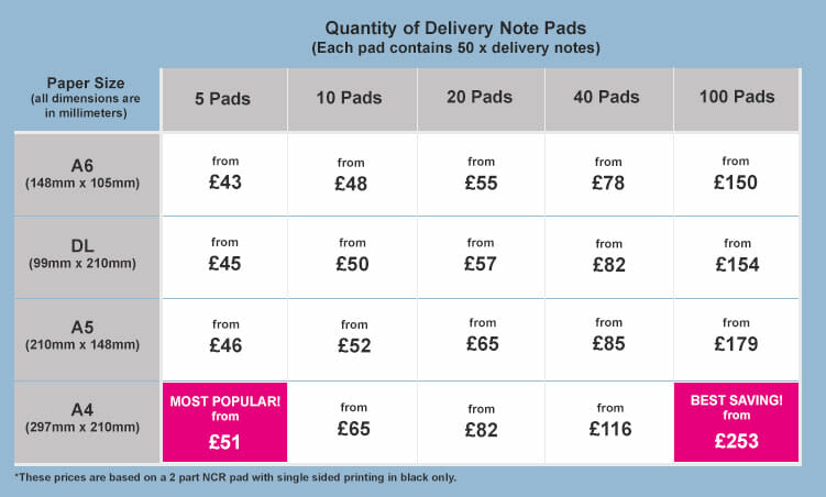 Printed Delivery Notes Print Plus Direct